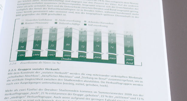Studentenwerk Dresden, Sozialerhebung