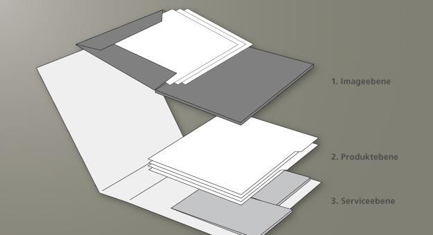 NEL-Produktkatalog, Inhaltsstruktur (Entwurf)